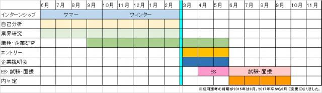 2017年就活生のスケジュール