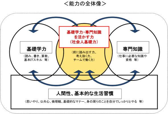 経済産業省-社会人基礎力