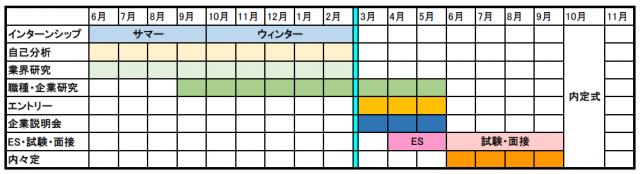 2019就活スケジュール|三宮ココロスタジオ